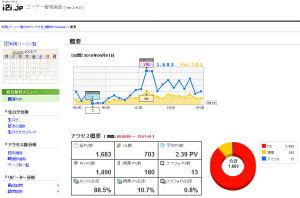 i2i.jpアクセス解析